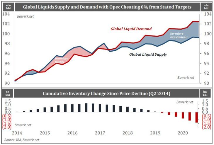 Global Liquids Supply and Cumulative Inventory Change