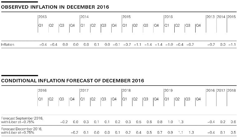 Observed Inflation, December 2016