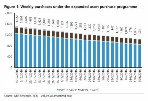 Weekly purchases under the expanded asset purchase programme