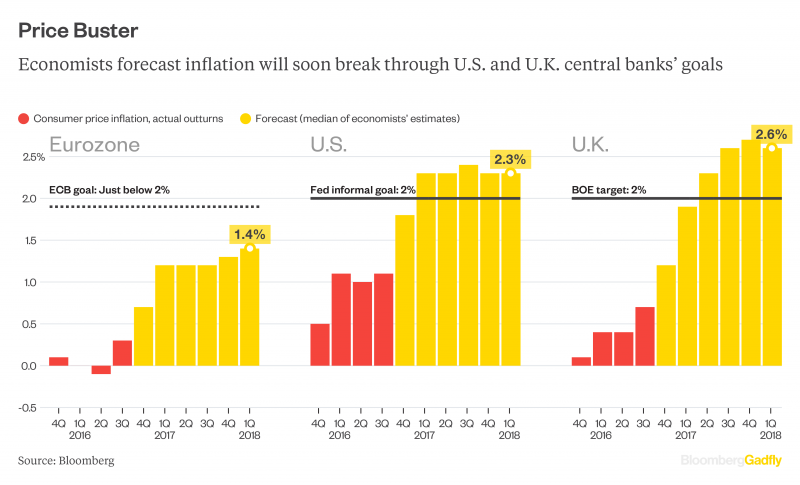 Price Buster, Economists forecast inflation will soon break through U.S. and U.K. central banks' goals