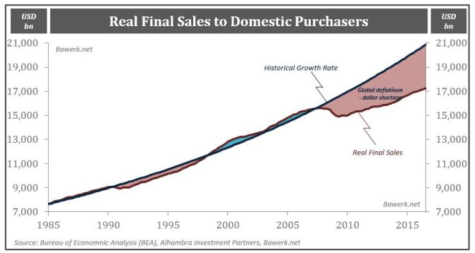 Real Final Sales to Domestic Purchasers