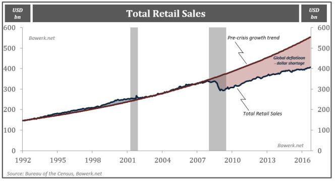 Total Retail Sales, Pre-crisis growth trend