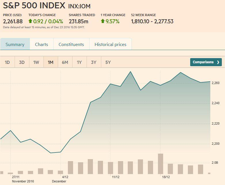 S&P 500 Index, December 23