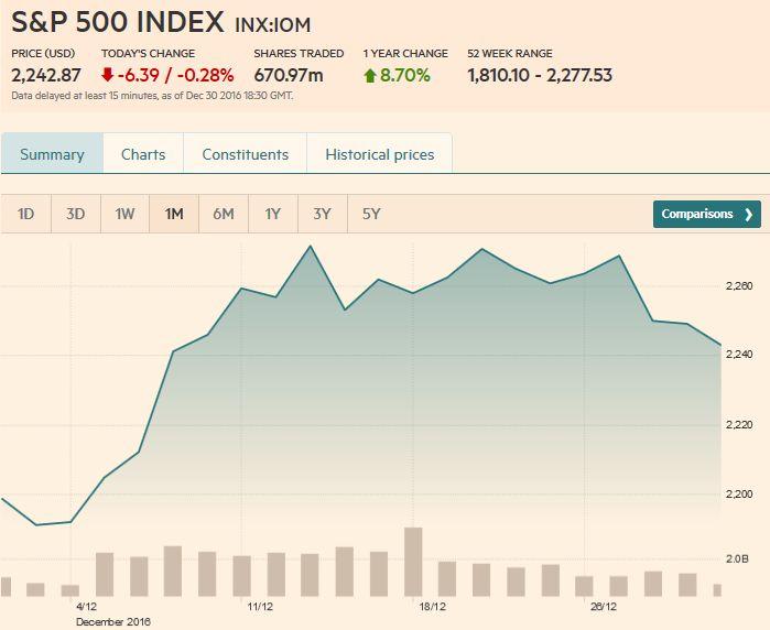 S&P 500 Index, December 30