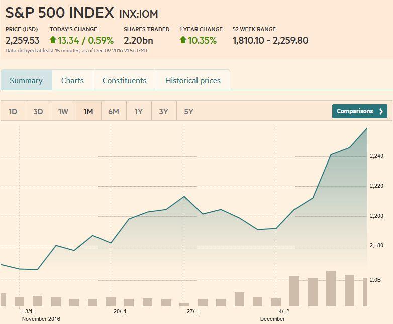 S&P 500 Index, December 09