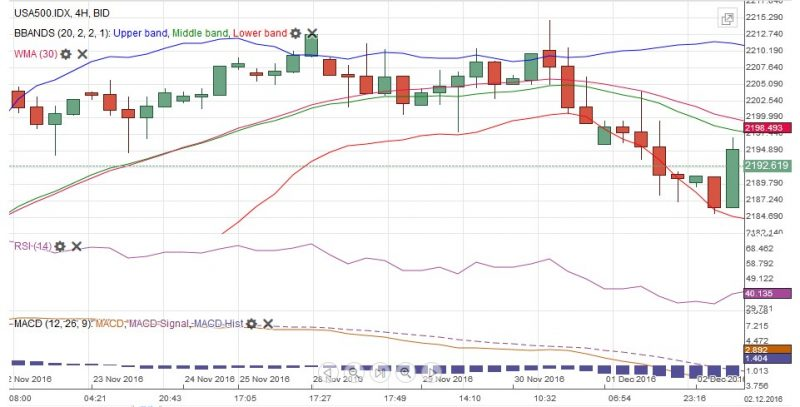 S&P 500 Technical December 02