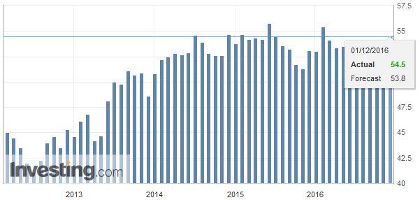 Spain Manufacturing PMI, November 2016