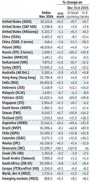 Stock Markets Emerging Markets December 05