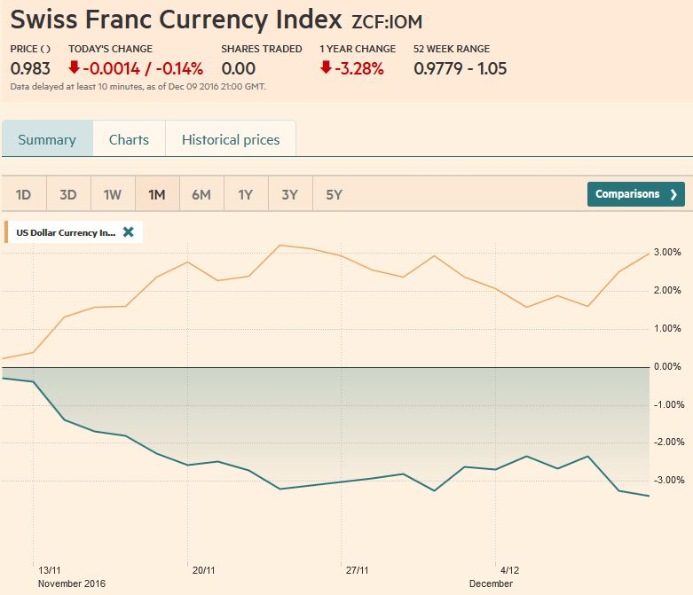 Trade-weighted index Swiss Franc, December 09