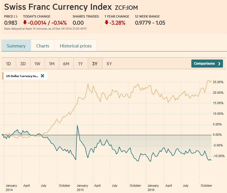 Swiss Franc Currency Index, December 09