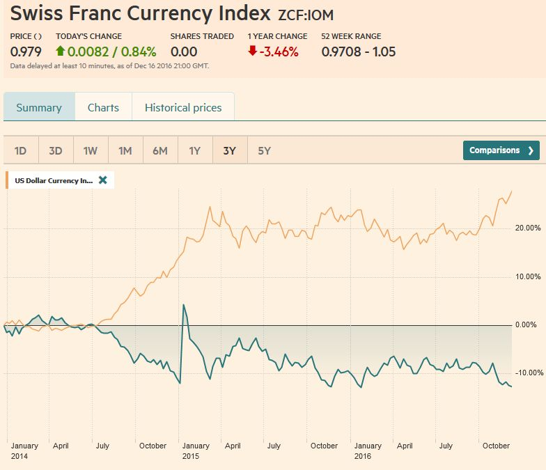 Swiss Franc Currency Index, December 16