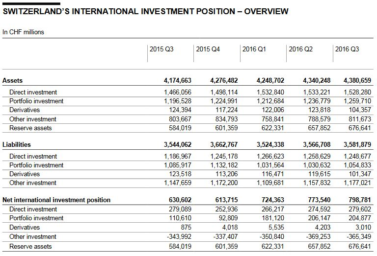 Switzerland International Investment Position - Q3 2016