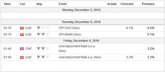 Economic Events: Switzerland, Week December 05