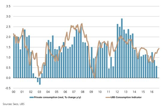 Switzerland Private Consumption and UBS Consumption Indicator, YoY 2016