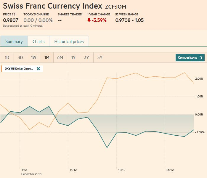 Trade-weighted index Swiss Franc, December 30