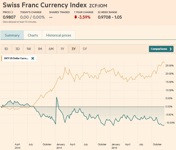 Swiss Franc Currency Index (3 years)