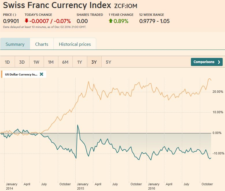 Swiss Franc Currency Index, December 02