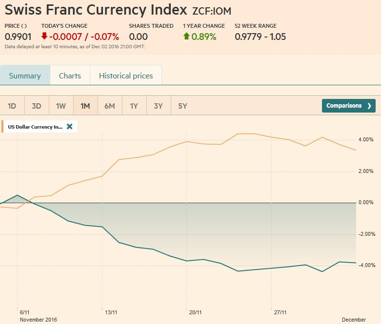 Trade-weighted index Swiss Franc, December 02