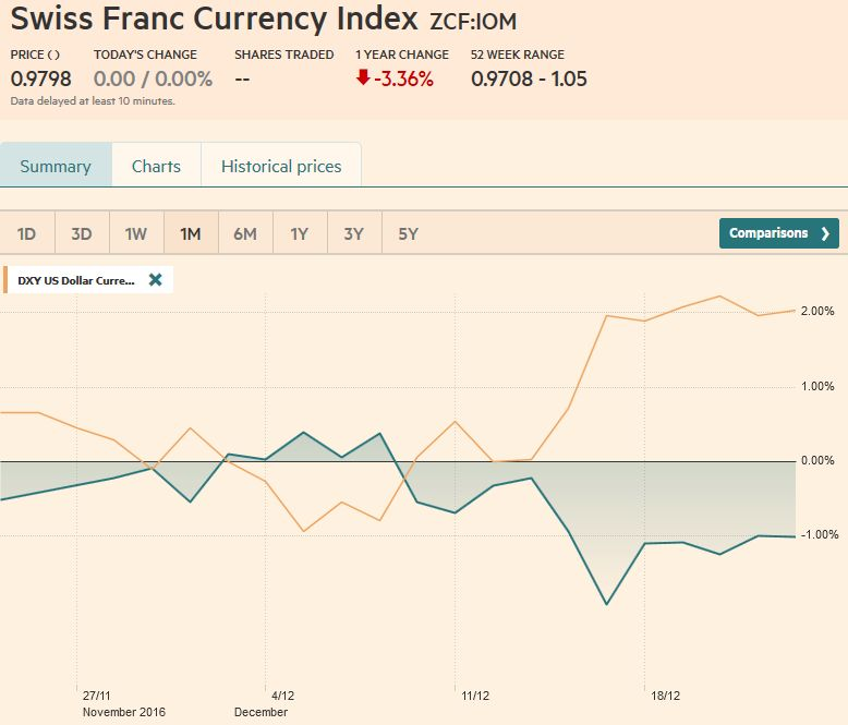 Trade-weighted index Swiss Franc, December 23