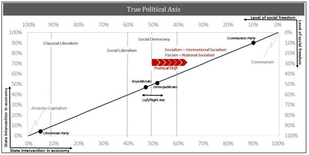 The True Political Axis, Anarcho-Capitalism, Classical Liberalism, Social Liberalism, Social Democracy, Communism