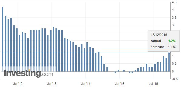 U.K. Consumer Price Index (CPI) YoY, November 2016