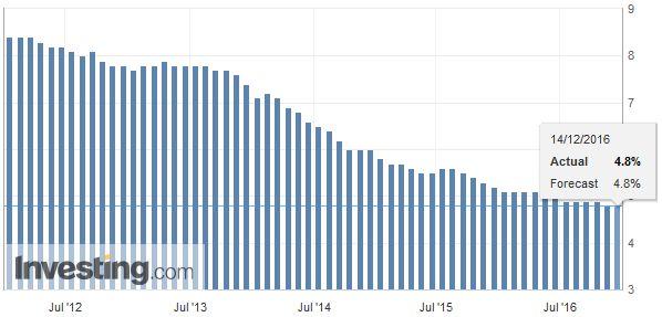 U.K. Unemployment Rate, November 2016