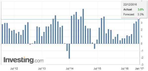 U.S. Gross Domestic Product (GDP) QoQ annualized, Q3 2016