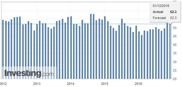 U.S. ISM Manufacturing Employment, November 2016
