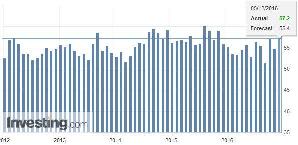 U.S. ISM Non-Manufacturing PMI, November 2016