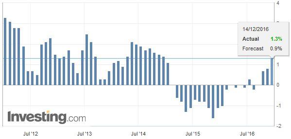 U.S. Producer Price Index (PPI) YoY