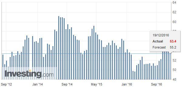 U.S. Services PMI, November 2016
