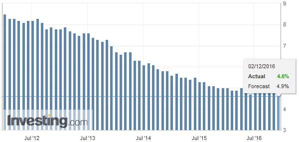 U.S. Unemployment Rate, November 2016