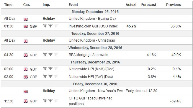 Economic Events: United Kingdom, Week December 26