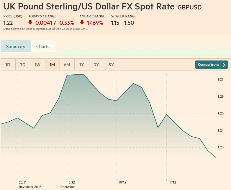 UK Pound Sterling - US Dollar FX Spot Rate, December 23