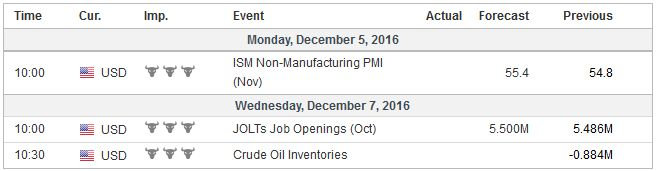 Economic Events: United States, Week December 05