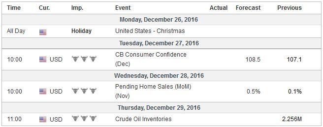 Economic Events: United States, Week December 26