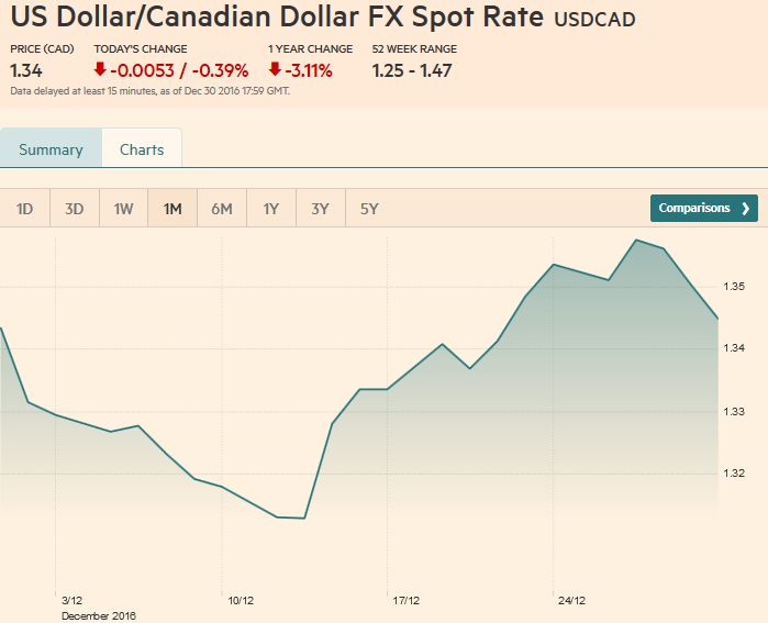 US Dollar / Canadian Dollar FX Spot Rate, December 30