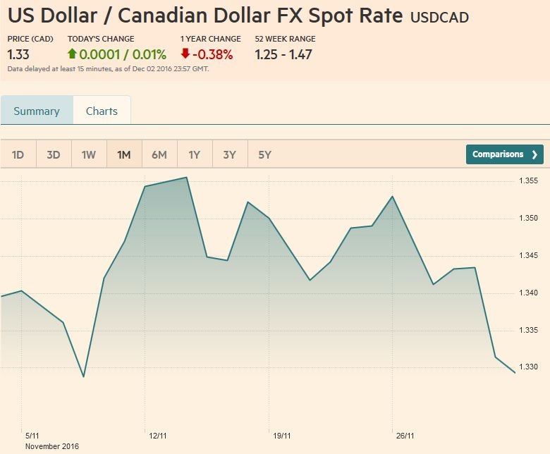 US Dollar / Canadian Dollar FX Spot Rate, December 02