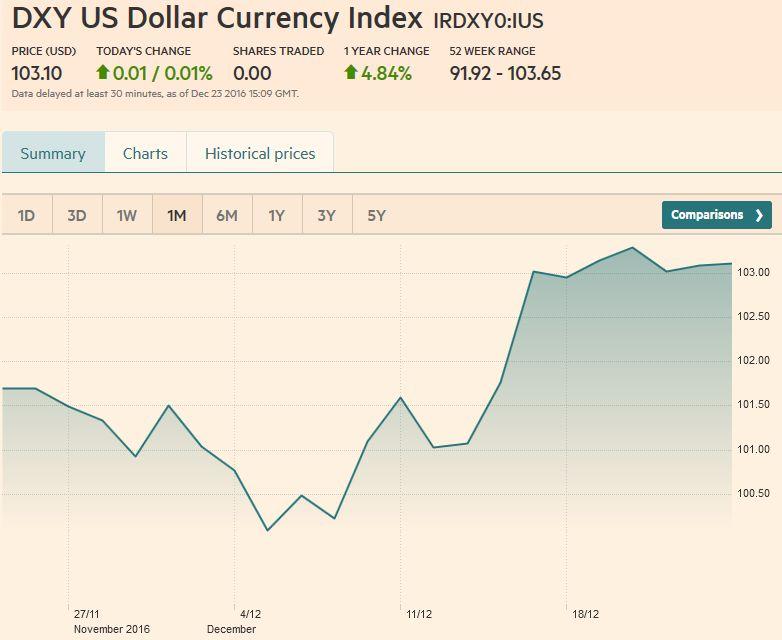 US Dollar Currency Index, December 23