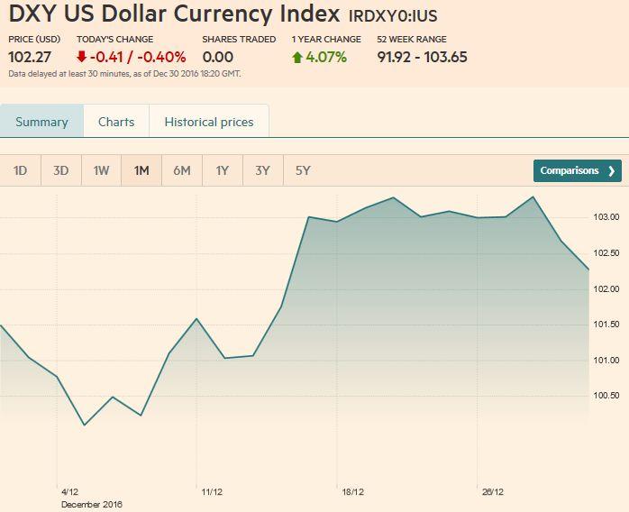 US Dollar Currency Index, December 30