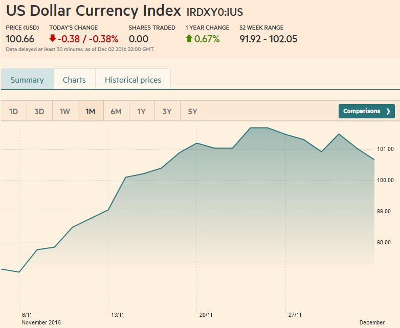 US Dollar Currency Index, December 02
