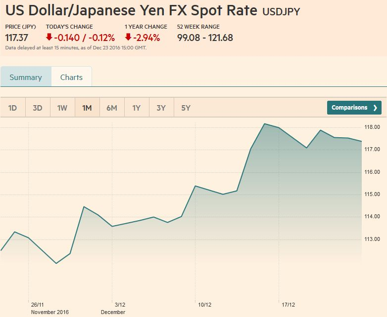 Forex spot rate