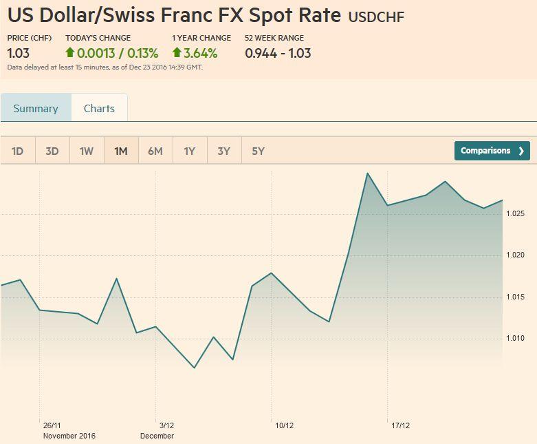 US Dollar/Swiss Franc FX Spot Rate, December 23