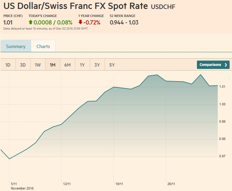 US Dollar/Swiss Franc FX Spot Rate, December 02