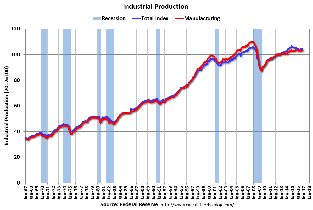 US Industrial Production, November 2016