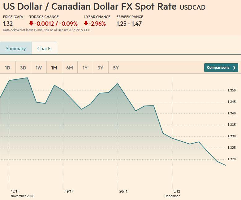 US Dollar / Canadian Dollar FX Spot Rate, December 09