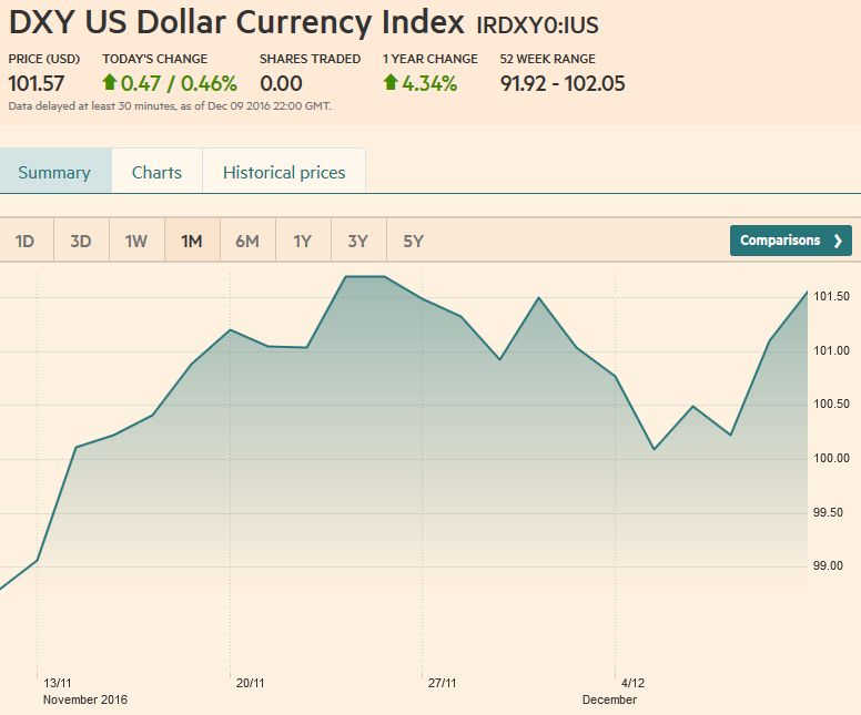 US Dollar Currency Index, December 09
