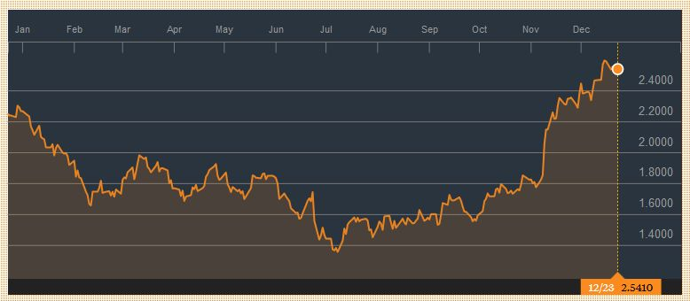 Yield US Treasuries 10 years, December 23