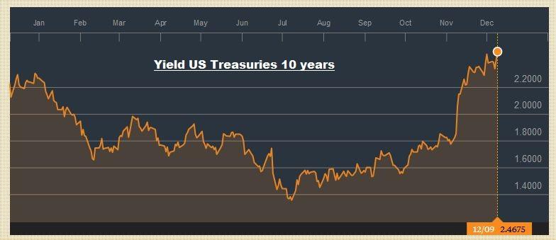 Yield US Treasuries 10 years, December 09