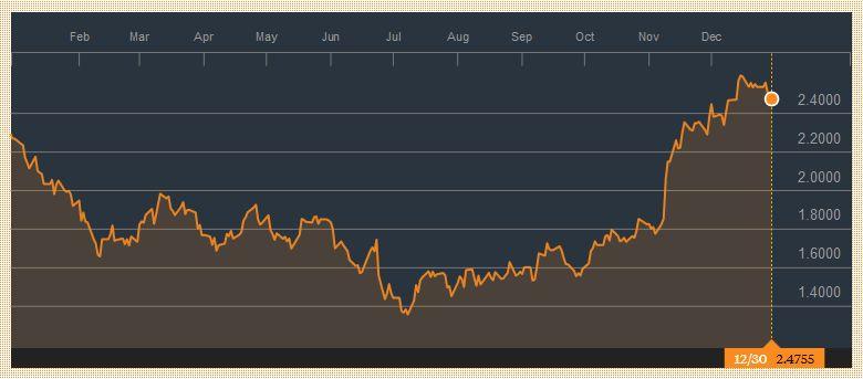 Yield US Treasuries 10 years, December 30